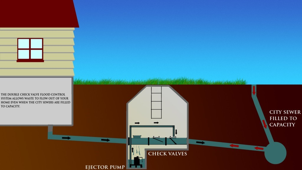Home with Double Check Valve flood control system installed.